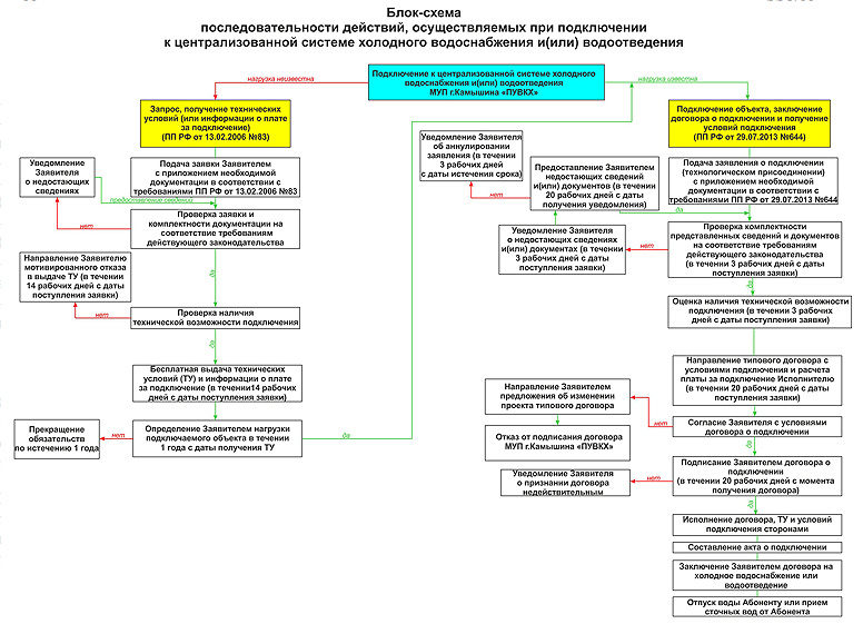 Блок схема последовательности действий при подключении к централизованной системе холодного водоснабжения и(или) водоотведения